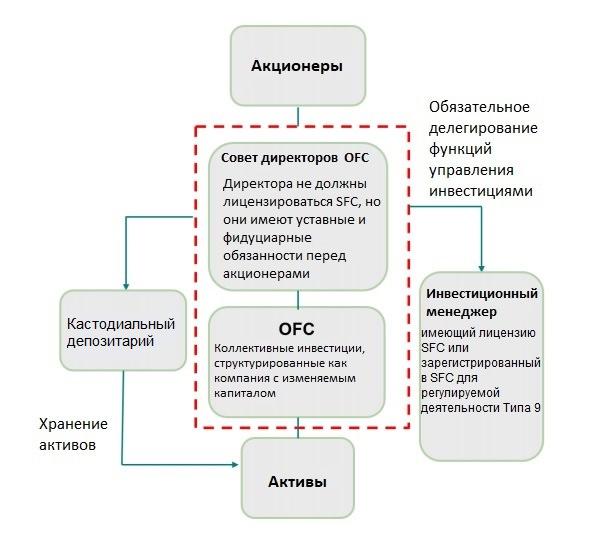 Регулирование инвестиционного фонда открытого типа